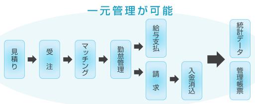 人材管理システム(IBC手配管理システム)
